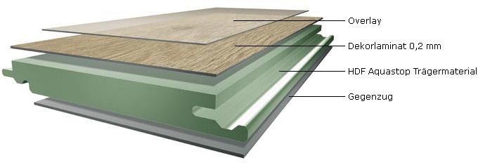 Holz Ahmerkamp Immer Eine Holzidee Besser Laminatboden